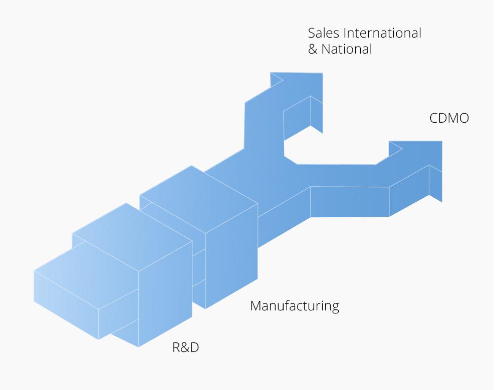 Sales International & National